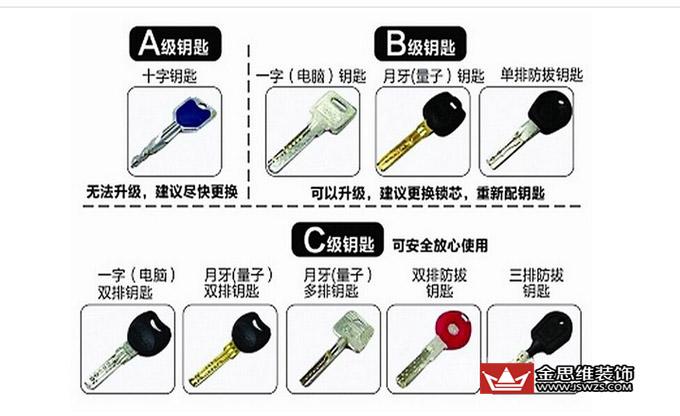 广州装修公司金思维装饰锁芯装拆流程: 工具:一把十字螺丝刀。  一、拆卸锁芯顺序: 1.取下内外两个拉手面板: 螺丝在屋内拉手面板上,上面一个,下面一个。 2.拆内外锁芯帽: 螺丝在屋内锁芯帽上,就是插钥匙的左右两边。 3.拆锁芯定位螺丝: 螺丝在门的侧面,在锁舌中间,与锁芯同一高度。最粗的那个就是。 4.