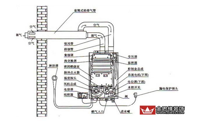 成为燃气热水器安全性的关键