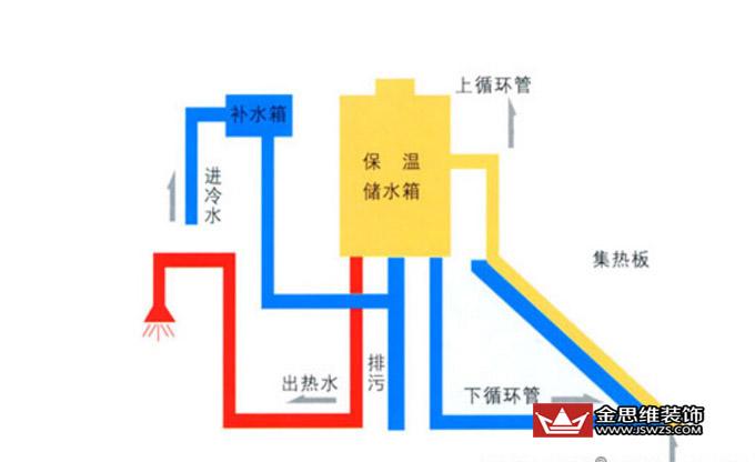 太阳能热水器工作原理图.jpg