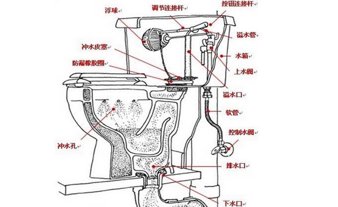 抽水马桶漏水怎么办【零件结构分析常见漏水情况解析